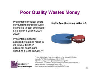 Slide 14: Poor Quality Wastes Money