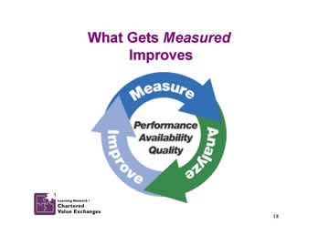 Slide 18: What Gets Measured Improves