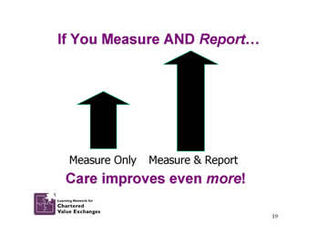 Slide 19: If You Measure AND Report.