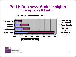 Slide 4: Part I: Business Model Insights-Linking Value with Funding