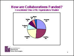 Slide 5: How are Collaboratives Funded? Consolidated View of Six Organizations Studied