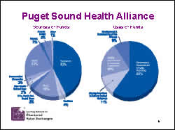 Slide 6: Puget Sound Health Alliance
