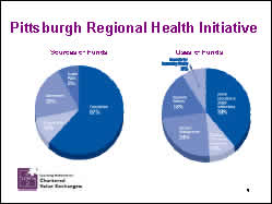 Slide 9: Pittsburgh Regional Health Initiative