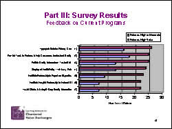 Slide 12: Part III: Survey Results Feedback on Current Programs