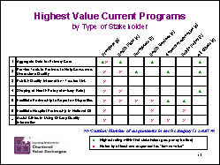 Slide 13: Highest Value Current Programs by Type of Stakeholder