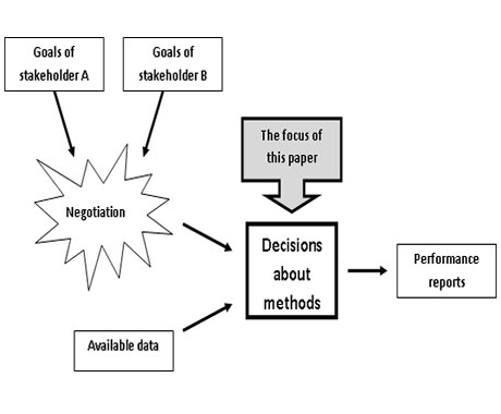 Diagram shows how stakeholders negotiate methods for performance reports. Goals of stakeholder A and stakeholder B factor into negotiation. Negotiation, along with available data, produces decisions about methods, which are used to generate reports. The focus of this paper is decisions about methods.