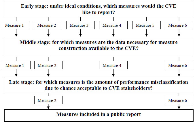 Flowchart of measure selection process. For details, select [D] Text Description below.