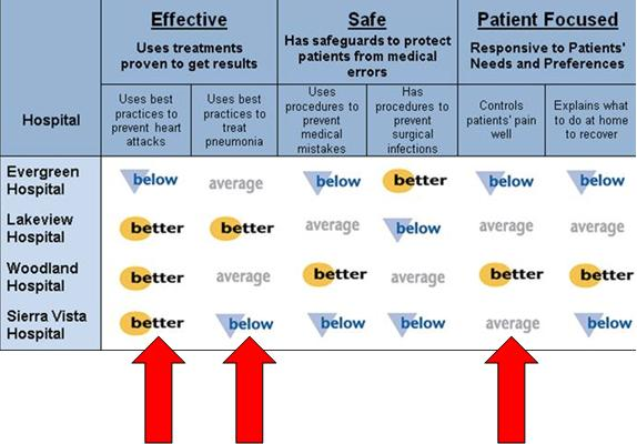 Sample rating chart for several hospitals on measures showing whether the hospital is effective, safe, and patient focused. Arrows point to examples of the rating symbols. Below average is an inverted blue triangle with the word below on it. Average is the gray word average. Better than average is a yellow oval with the word better on it.