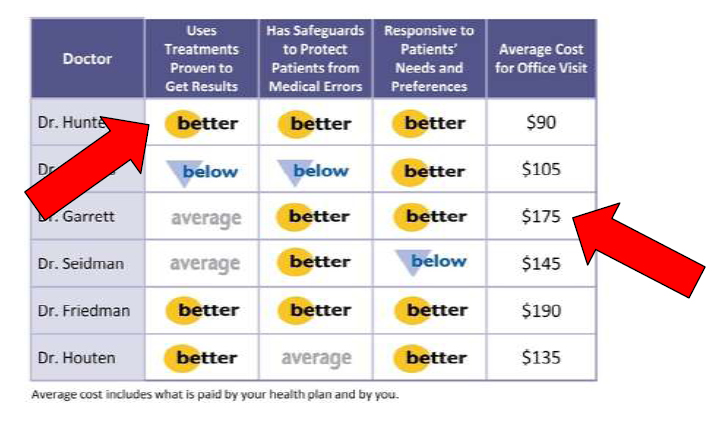 Sample data table compares costs for doctors' office visits. Red arrows point out key features: Average costs for office visit; whether a given doctor's use of treatments prove to get results is better, average, or below average.