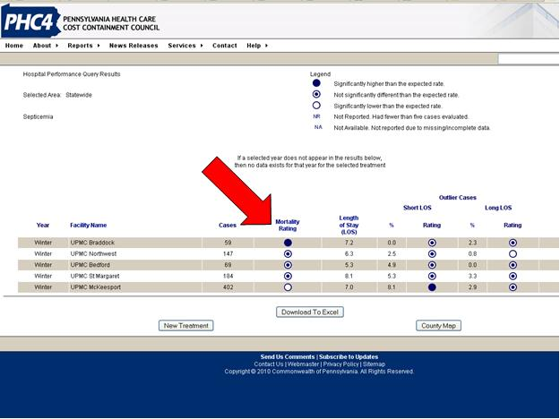 Screenshot of PHC4 Web page with hospital performance query results for a statewide search on septicemia mortality. Results are shown for five hospitals, ranked by mortality rating from highest to lowest. Length of stay is shown, as well as outlier cases with short and long length of stay. Results can be downloaded to Excel.