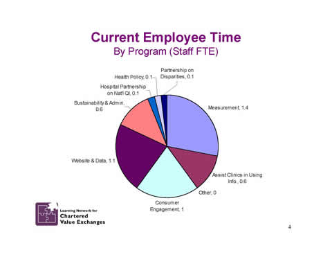 Slide 4: Current Employee Time by Program (Staff FTE).