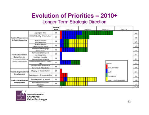 Slide 12: Evolution of Priorities &8212; 2010 and beyond