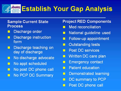 Slide 30 – Sample Gap Analysis