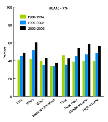 Bar chart. HbA1C <7%. From 1988 through 1994, Total, 41.2%, White, 41.6%, Black, 39.9%, Mexican American, 34.5%, Poor, 45.9%, Near Poor, 38.9%, Middle Income, 39.7%, High Income, 42.2%, From 1999 through 2002, Total, 45.5%, White, 51.8%, Black, 35.2%, Mexican American, 34.3%, Poor, 35.6%, Near Poor, 45.0%, Middle Income, 47.1%, High Income, 48.5%. From 2003 through 2006, Total, 54.6%, White, 60.5%, Black, 43.0%, Mexican American, 37.6%, Poor, 42.7%, Near Poor, 54.3%, Middle Income, 58.9%, High Income, 56.4%.