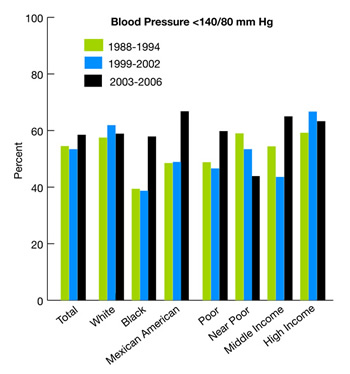 Blood Pressure <140/80 mm Hg (bar chart). From 1988 through 1994, Total, 54.5%, White, 57.5%, Black, 39.4%, Mexican American, 48.5%, Poor, 48.8%, Near Poor, 59.0%, Middle Income, 54.4%, High Income, 59.2%. From 1999 through 2002, Total, 53.4%, White, 61.9%, Black, 38.7%, Mexican American, 48.9%, Poor, 46.6%, Near Poor, 53.4%, Middle Income, 43.6%, High Income, 66.7%, From 2003 through 2006, Total, 58.5%, White, 58.9%, Black, 57.9%, Mexican American, 66.8%, Poor, 59.8%, Near Poor, 43.9%, Middle Income, 65.0%, High Income, 63.3%