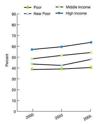 trend line charts, percent, income, Poor, 2000, 38.6%, 2003, 39.1%, 2005, 40.5%, Near Poor, 2000, 43.7%, 2003, 42.4%, 2005, 48%, Middle Income, 2000, 48.5%, 2003, 51.6%, 2005, 54.3%, High Income, 2000, 57.1%, 2003, 59.6%, 2005, 63.7%