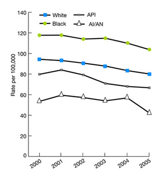 Colorectal cancer diagnosed at advanced stage (tumors diagnosed at regional or distant stage) per 100,000 population age 50 and over, by race, 2000-2005. Trend line charts. Race: White: 2000, 94.4; 2001, 93.1.; 2002, 90.5; 2003, 87.6; 2004, 83.2; 2005, 80. Black, 2000, 117.7, 2001, 117.8, 2002, 114, 2003, 114.8, 2004, 110, 2005, 103.8; API, 2000, 79.8, 2001, 84, 2002, 79.2, 2003, 70.9, 2004, 68, 2005, 66.7, AI/AN, 2000, 53.5, 2001, 59.5, 2002, 57.2, 2003, 54, 2004, 56.9, 2005, 42.3.