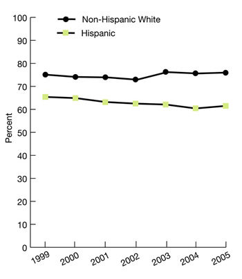 ethnicity, Non-Hispanic White, 1999, 75.1%, 2000, 74.1%, 2001, 73.9%, 2002, 72.9%, 2003, 76.2%, 2004, 75.6%, 2005, 76%; Hispanic, 1999, 65.4%, 2000, 64.9%, 2001, 63.2%, 2002, 62.5%, 2003, 62.1%, 2004, 60.4%, 2005, 61.5%.