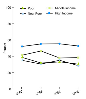 Family income, Poor, 2002, 45.6%, 2003, 37.2%, 2004, 38.4%, 2005, 30.3%, Near Poor, 2002, 46.6%, 2003, 33.0%, 2004, 37.6%, 2005, 28.5%, Middle Income, 2002, 50.3%, 2003, 47.6%, 2004, 41.9%, 2005, 38.4%, High Income, 2002, 61.1%, 2003, 59.2%, 2004, 58.4%, 2005, 52.6%.