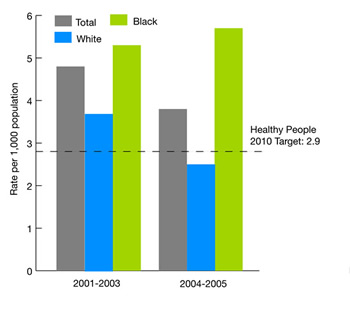 Bar chart: HP 2010 target: 2.9. Race. Rate per 1,000 population. from 2001 through 2003, Total, 4.8, White, 3.7, Black, 5.3; Rate per 1,000 population. from 2004 through 2006, Total, 3.8, White, 2.5, Black, 5.7.