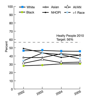Trend line graphs show people who had a dental visit in the calendar year by race. Healthy People 2010 target: 56%. White, 2002, 46.4, 2003, 46.7, 2004, 45.9, 2005, 45.7 Black, 2002, 28.2, 2003, 29, 2004, 30.5, 2005, 30.5 Asian, 2002, 38.1, 2003, 38.1, 2004, 42.7, 2005, 41; NHOPI, 2002, 49.1, 2003, 44, 2004, 38.3, 2005, 41; AI/AN, 2002, 31.2, 2003, 35.8, 2004, 32, 2005, 32.6; > 1 Race, 2002, 34.3, 2003, 43.6, 2004, 41.8, 2005, 36.6