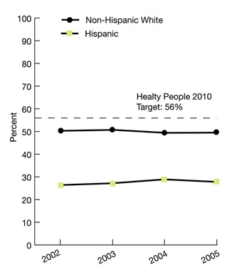 Trend line graphs show people who had a dental visit in the calendar year by ethnicity. Healthy People 2010 target: 56%. Non-Hispanic White: 2002: 50.3%; 2003: 50.7%; 2004: 49.4%; 2005: 49.5%. Hispanic: 2002: 26.4%; 2003: 27.2%; 2004: 28.9%; 2005: 27.8%.