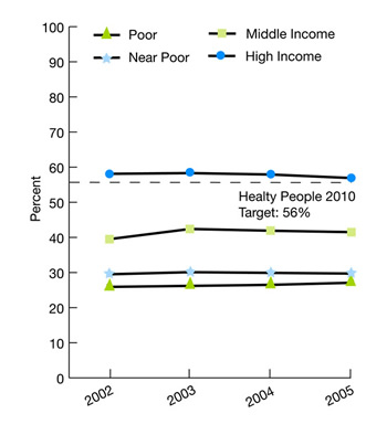 Trend line graphs show people who had a dental visit in the calendar year by income. Healthy People 2010 target: 56%. Poor, 2002, 25.9, 2003, 26.2, 2004, 26.5, 2005, 27.1; Near Poor, 2002, 29.5, 2003, 30.1, 2004, 29.9, 2005, 29.7; Middle Income, 2002, 39.5, 2003, 42.4, 2004, 41.9, 2005, 41.5; High Income, 2002, 58.1, 2003, 58.3, 2004, 57.9, 2005, 56.9