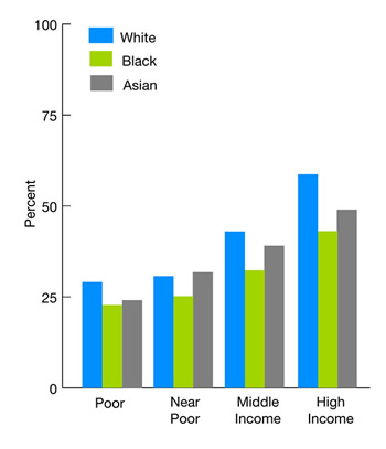 Trend line graphs show people who had a dental visit in the calendar year, by race, stratified by income, 2005. White: Poor: 29.1; Near Poor: 30.7; Middle Income: 43.0; High Income: 58.7. Black: Poor: 22.8; Near Poor: 25.2; Middle income: 32.3; High Income: 43.1. Asian: Poor: 24; Near Poor: 37; Middle Income: 39.1; High Income: 49.