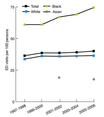 Trend line graphs show emergency department visits per 100 population by race, 1997-2006. Race; 1997-1998 - Total, 36.4; White, 33.7; Black, 61; Asian, no data; 1999-2000, Total, 38.6; White, 36.1; Black, 61; Asian, no data; 2001-2002, Total, 38.6; White, 35.9; Black, 67; Asian, 18.9; 2003-2004, Total, 39.1; White, 36.2; Black, 69.1; Asian, no data; 2005-2006, Total, 40.1; White, 36.5; Black, 74.5; Asian, 17.7.