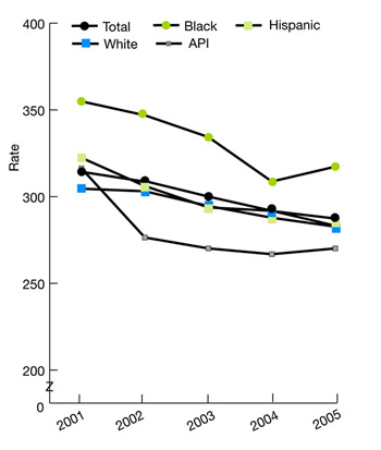 Trend line graphs show perforated appendix per 1,000 adult admissions with appendicitis, by race/ethnicity , 2001-2005. Total, 2001, 314.3, 2002, 308.6, 2003, 299.7, 2004, 291.5, 2005, 287.2; White, 2001, 304.6, 2002, 303.1, 2003, 294.6, 2004, 287.8, 2005, 282.7; Black, 2001, 354.9, 2002, 346.9, 2003, 334.3, 2004, 308.7, 2005, 317.3; A P I, 2001, 316.3, 2002, 276.4, 2003, 270.1, 2004, 266.8, 2005, 270.1; Hispanic, 2001, 322.4, 2002, 306.1, 2003, 293.8, 2004, 291.8, 2005, 283.2