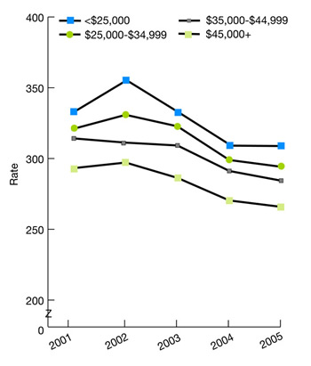 Trend line graphs show perforated appendix per 1,000 adult admissions with appendicitis, by area income (median income of ZIP Code of residence), 2001-2005. $25,000, 2001, 332.8, 2002, 354.8, 2003, 332.2, 2004, 309.1, 2005, 308.8; $25,000-$34,999, 2001, 321.0, 2002, 331, 2003, 323, 2004, 298.9, 2005, 294.2; $35,000-$44,999, 2001, 314.2, 2002, 311, 2003, 309, 2004, 291.2, 2005, 284.3; $45,000+, 2001, 293.2, 2002, 297, 2003, 286, 2004, 270, 2005, 265.8