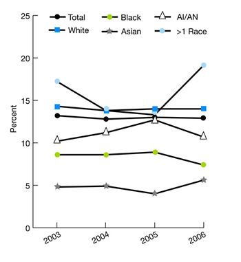 Trend line graphs show percentage of adults who received mental health treatment or counseling in the last 12 months by race, 2003-2006. Total, 2003, 13.2, 2004, 12.8, 2005, 13, 2006, 12.9; White, 2003, 14.3, 2004, 13.8, 2005, 14, 2006, 14.0; Black, 2003, 8.6, 2004, 8.6, 2005, 8.9, 2006, 7.4; Asian, 2003, 4.8, 2004, 4.9, 2005, 4, 2006, 5.6; AI/AN, 2003, 10.2, 2004, 11.2, 2005, 12.7, 2006, 10.7; >1 Race, 2003, 17.2, 2004, 13.8, 2005, 13.3, 2006, 19.1