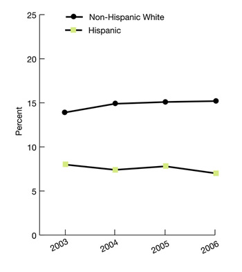 Trend line graphs show percentage of adults who received mental health treatment or counseling in the last 12 months ethnicity, 2003-2006. Non-Hispanic White, 2003, 13.9, 2004, 14.9, 2005, 15.1, 2006, 15.2; Hispanic, 2003, 8, 2004, 7.4, 2005, 7.8.; 2006, 7.0