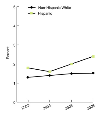 Trend line graphs show percentage of people age 12 and over who received any illicit drug or alcohol abuse treatment in the last 12 months, ethnicity, 2003-2006. Non-Hispanic White, 2003, 1.3, 2004, 1.4, 2005, 1.5, 2006, 1.5; Hispanic, 2003, 1.8, 2004, 1.6, 2005, 2, 2006, 2.4