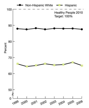 Trend line charts show percentage of persons under 65 with health insurance by ethnicity. Non-Hispanic White, 1999, 87.9, 2000, 87.5, 2001, 88.2, 2002, 87.5, 2003, 88.1, 2004, 88, 2005, 88, 2006, 87.5 Hispanic, 1999, 66.0, 2000, 64.4, 2001, 65.0, 2002, 66.1, 2003, 65.3, 2004, 65.6, 2005, 67.0, 2006, 65.0
