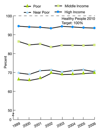 Trend line charts show percentage of persons under 65 with health insurance by income. High Income, 1999, 94.5, 2000, 94.1, 2001, 93.9, 2002, 93.4, 2003, 94.4, 2004, 94.1, 2005, 93.7, 2006, 93.5 Middle Income, 1999, 86.4, 2000, 84.6, 2001, 85.1, 2002, 83.4, 2003, 84.4, 2004, 84.4, 2005, 84.3, 2006, 84.5 Near Poor, 1999, 69.7, 2000, 69.0, 2001, 70.9, 2002, 71.3, 2003, 70.2, 2004, 71, 2005, 71.4, 2006, 70.4 Poor, 1999, 66.2, 2000, 65.8, 2001, 66.9, 2002, 69.7, 2003, 68.9, 2004, 69, 2005, 69.4, 2006, 69.8