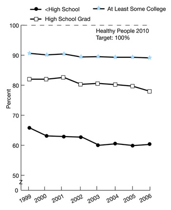 Trend line charts show percentage of persons under 65 with health insurance by education. Some College, 1999, 90.6, 2000, 90.1, 2001, 90.4, 2002, 89.4, 2003, 89.5, 2004, 89.3, 2005, 89.3, 2006, 89.1. High School Grad, 1999, 82, 2000, 82, 2001, 82.6, 2002, 80.3, 2003, 80.6, 2004, 80.2, 2005, 79.7, 2006, 78. High School, 1999, 65.8, 2000, 63.1, 2001, 62.9, 2002, 62.7, 2003, 60, 2004, 60.5, 2005, 59.9, 2006, 60.3