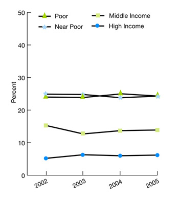 Trend line charts shows persons under age 65 uninsured all year by income, 2002-2005. Near Poor, 2002, 24.9, 2003, 24.8, 2004, 23.8, 2005, 24.3 Middle Income, 2002, 15.3, 2003, 12.7, 2004, 13.7, 2005, 13.9. High Income, 2002, 5.2, 2003, 6.3, 2004, 6, 2005, 6.2
