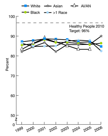 Trend line charts show people with a specific source of ongoing care, by race, 1999-2006. HP2010 target 96% race, White, 1999, 87.1, 2000, 87.8, 2001, 88.6, 2002, 88.4, 2003, 88.1, 2004, 86.8, 2005, 87.1, 2006, 86.1; Black, 1999, 85.5, 2000, 86.1, 2001, 88.3, 2002, 86.8, 2003, 86.8, 2004, 86.3, 2005, 85.7, 2006, 86.0; Asian, 1999, 82.1, 2000, 84.6, 2001, 86.7, 2002, 82.1, 2003, 85.7, 2004, 85.7, 2005, 85.8, 2006, 86.8; AI/AN, 1999, 83.3, 2000, 86.4, 2001, 88.8, 2002, 87, 2003, 85.2, 2004, 83.3, 2005, 83.3, 2006, 86.2; More than 1 Race, 1999, 86.4, 2000, 84.7, 2001, 84.9, 2002, 85, 2003, 87.5, 2004, 87.9, 2005, 87.6, 2006, 84.2.