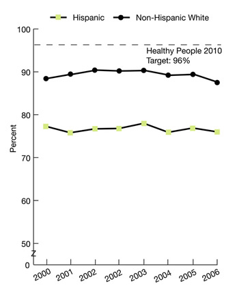 Trend line charts show people with a specific source of ongoing care, by ethnicity, 1999-2006. HP2010 target 96% race, ethnicity, Non-Hispanic White, 1999, 88.4, 2000, 89.4, 2001, 90.4, 2002, 90.2, 2003, 90.3, 2004, 89.2, 2005, 89.4, 2006, 88.8; Hispanic, 1999, 77.3, 2000, 75.8, 2001, 76.7, 2002, 76.8, 2003, 78, 2004, 75.9, 2005, 76.9, 2006, 74.3.