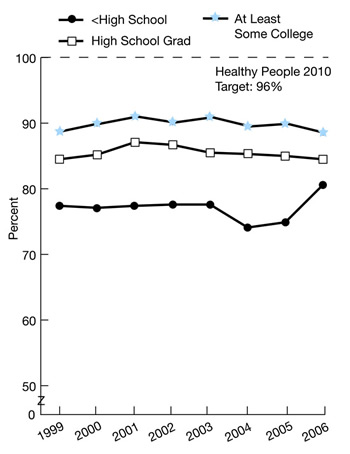 Trend line charts show people with a specific source of ongoing care, by education, 1999-2006. HP2010 target 96% education, At Least Some College, 1999, 88.7, 2000, 89.9, 2001, 91, 2002, 90.1, 2003, 90.9, 2004, 89.5, 2005, 89.9, 2006, 88.5; High School Grad, 1999, 84.5, 2000, 85.2, 2001, 87.1, 2002, 86.7, 2003, 85.5, 2004, 85.3, 2005, 85, 2006, 84.5; High School, 1999, 77.4, 2000, 77.1, 2001, 77.4, 2002, 77.6, 2003, 77.6, 2004, 74.1, 2005, 74.9, 2006, 80.6