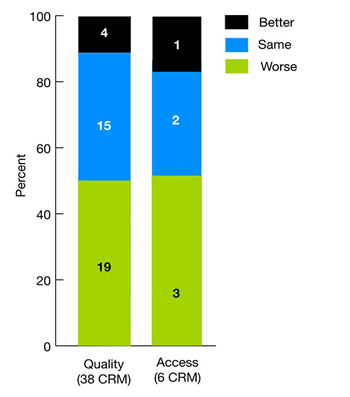 Bar chart shows how Blacks compared with Whites on measures of quality and access: Quality (38 CRM): Worse, 19; Same, 15; Better, 4. Access (6 CRM): Worse, 3; Same, 2; Better, 1.