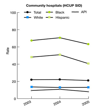 Line chart showing hospitalizations for uncontrolled diabetes per 100,000 population 18 years and over in community hospitals (HCUP SID), ethnicity, 2003-2005. 2003: Total, 22.1; White, 13.5; Black, 67.5; API, 9.4; Hispanic, 48.2; 2004: Total, 22.1; White, 12.9; Black, 70.7; API, 10.8; Hispanic, 51.0; 2005: Total, 22.0; White, 12.9; Black, 65.7; API, 9.2; Hispanic, 42.0.