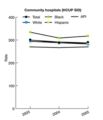 Line graph showing hospitalizations for perforated appendix per 1,000 population 18 years and over with appendicitis in community hospitals (HCUP SID), by ethnicity, 2003-2005. Community hospitals (HCUP SID): Total: 2003, 299.7; 2004, 291.5, 2005: 270.1. White: 2003, 294.6; 2004, 287.8, 2005: 282.7. Black: 2003, 334.2; 2004, 308.7, 2005: 317.3. API: 2003, 269.8; 2004, 266.8, 2005: 270.1. Hispanic: 2003, 293.8; 2004, 291.8, 2005: 290.0.