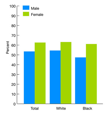 Bar chart shows percent of adults with obesity who ever received advice from a health provider to exercise more, by race, stratified by gender, 2005. Total: Male, 53.5%; Female, 62.6%. White: Male, 53.6%; Female: 62.7%. Black: Male: 47.2%; Female: 61.9%.