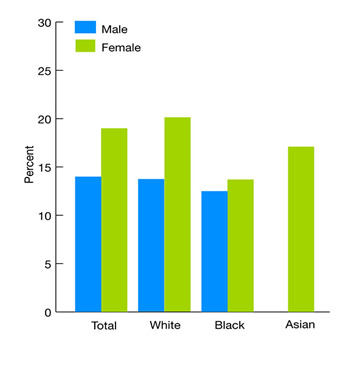 Bar chart showing percentage of people without a usual source of care who indicate a financial or insurance reason for not having a source of care, by race, stratified by gender, 2005. Total: Male, 14.0; Female, 19.0. White: Male, 13.9; Female, 20.2. Black: Male, 13.3; Female, 13.9. Asian: Male, No data; Female, 17.2.