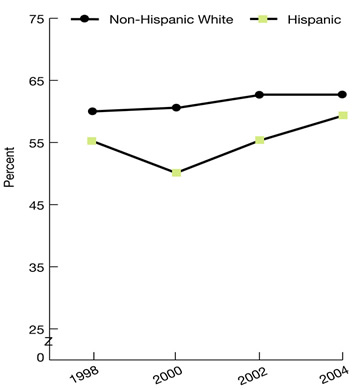 Line graph shows Medicare beneficiaries age 65 and over who had an eye examination in the last 12 months, by ethnicity, 1998, 2000, 2002, and 2004. Non-Hispanic White: 1998, 60%; 2000, 60.5%; 2002, 63%; 2004, 64%. Hispanic: 1998, 55%; 2000, 50%; 2002, 55%; 2004, 58%.