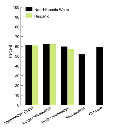 Bar chart shows percent patients with colon cancer who received surgical resection of colon cancer that included at least 12 lymph nodes pathologically examined, by geographic location, stratified by ethnicity, 2005. Metropolitan (Total): Non-Hispanic White, 61; Hispanic, 61. Large Metropolitan: Non-Hispanic White, 61.5; Hispanic, 61.5. Small Metropolitan: Non-Hispanic White, 60; Hispanic, 58. Micropolitan: Non-Hispanic White, 51.6; Hispanic, No data. Noncore: Non-Hispanic White, 59; Hispanic, No data.