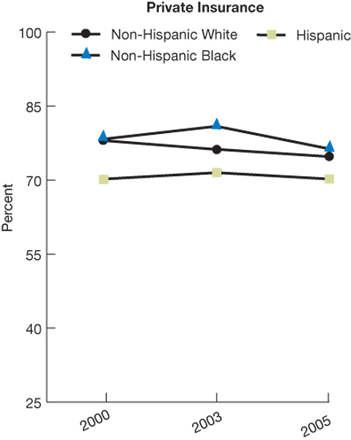 Trend line charts; in percentages. Private insurance; Non-Hispanic White, 2000, 78.0; 2003, 76.2; 2005, 74.7. Non-Hispanic Black,  2000, 78.3; 2003, 80.9; 2005, 76.3. Hispanic, 2000, 70.2; 2003, 71.5; 2005, 70.2.