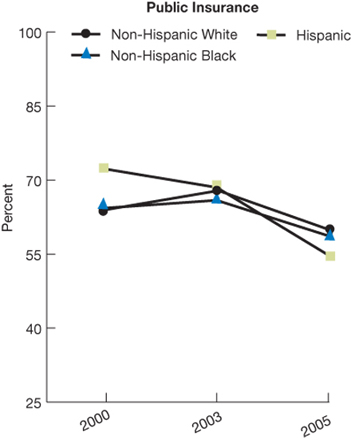 Trend line charts; in percentages. Public insurance; Non-Hispanic White, 2000, 63.9; 2003, 67.8; 2005, 59.7. Non-Hispanic Black,  2000, 64.3; 2003, 65.9; 2005, 58.6. Hispanic, 2000, 72.3; 2003, 68.5; 2005, 54.6.